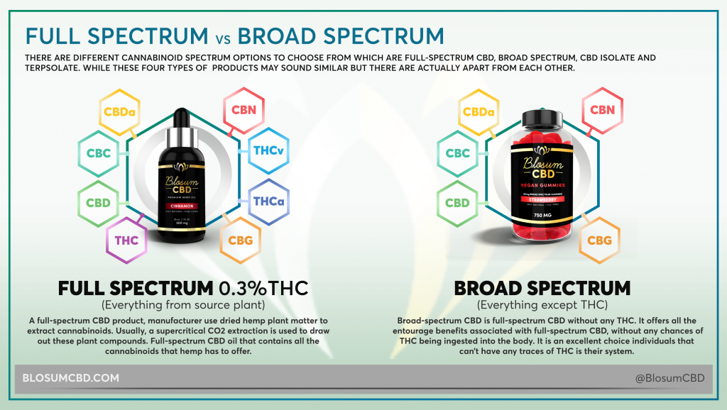 full-spectrum vs broad spectrum