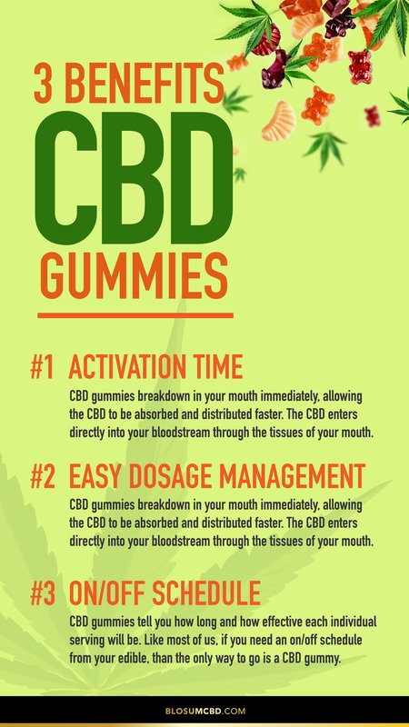 cbd gummies online
