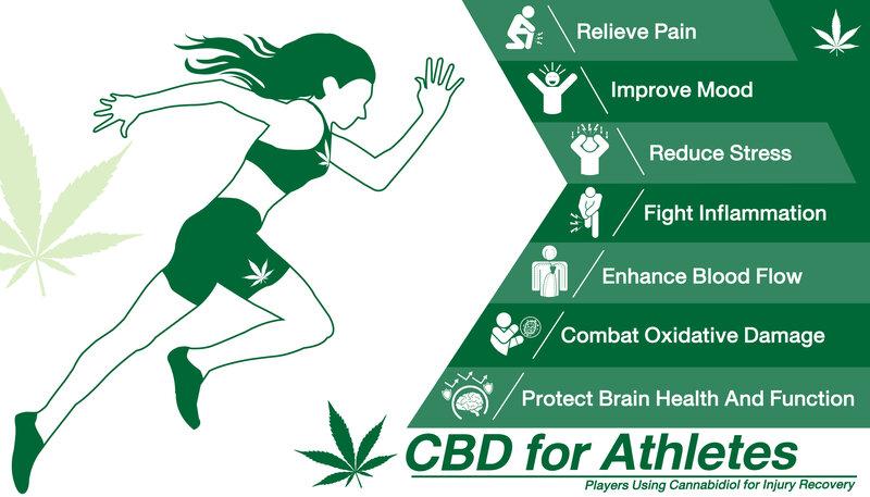 CBD as Pain Reliever